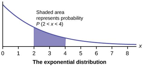 Introduction to Statistics Stanford Online